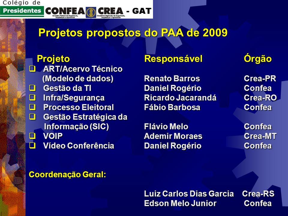 Projetos propostos do PAA de 2009 Projetos propostos do PAA de 2009 ProjetoResponsável Órgão ProjetoResponsável Órgão ART/Acervo Técnico ART/Acervo Té