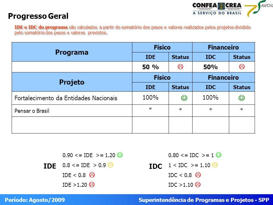 Superintendência de Programas e Projetos - SPP Período: Agosto/2009 Progresso Geral Programa FísicoFinanceiro IDEStatusIDCStatus 50 % 50% Projeto Físi