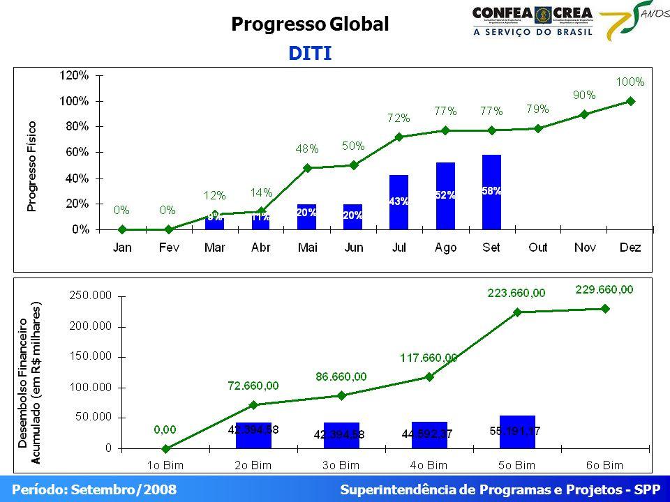 Superintendência de Programas e Projetos - SPP Período: Setembro/2008 Progresso Global DITI Desembolso Financeiro Acumulado (em R$ milhares) Progresso
