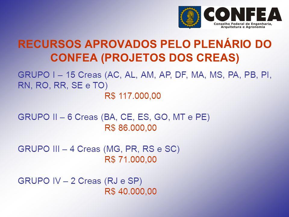 RECURSOS APROVADOS PELO PLENÁRIO DO CONFEA (PROJETOS DOS CREAS) GRUPO I – 15 Creas (AC, AL, AM, AP, DF, MA, MS, PA, PB, PI, RN, RO, RR, SE e TO) R$ 11