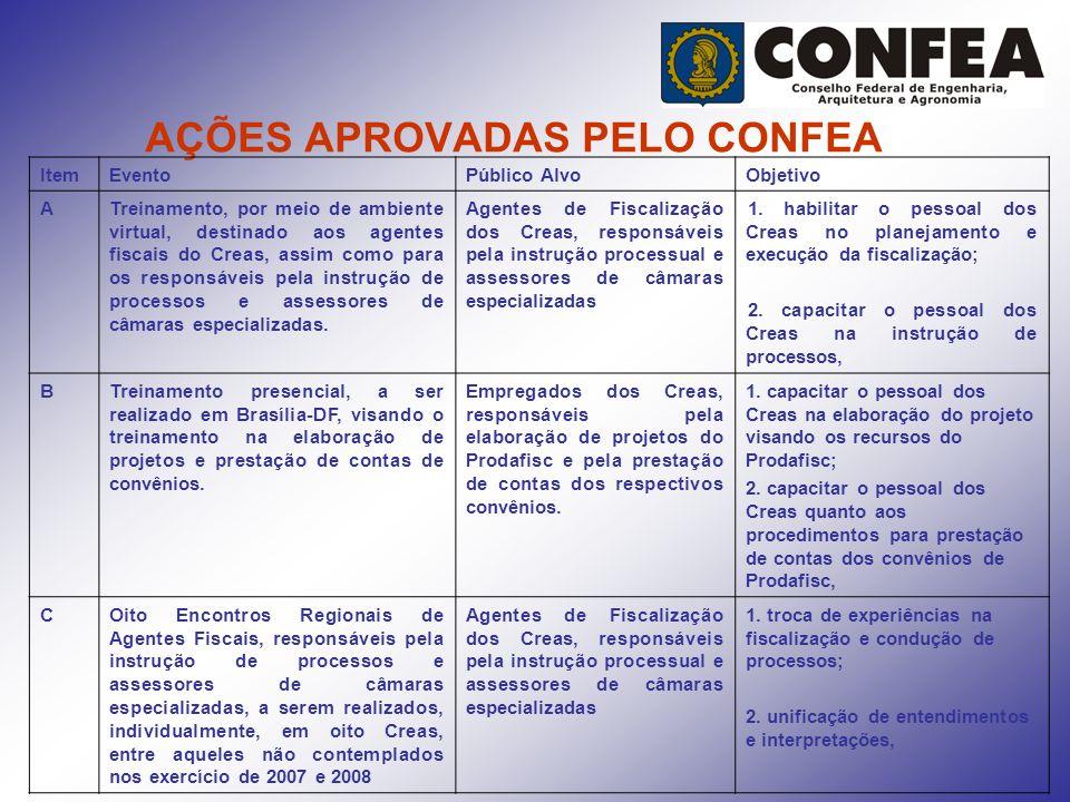 AÇÕES APROVADAS PELO CONFEA ItemEventoPúblico AlvoObjetivo ATreinamento, por meio de ambiente virtual, destinado aos agentes fiscais do Creas, assim c