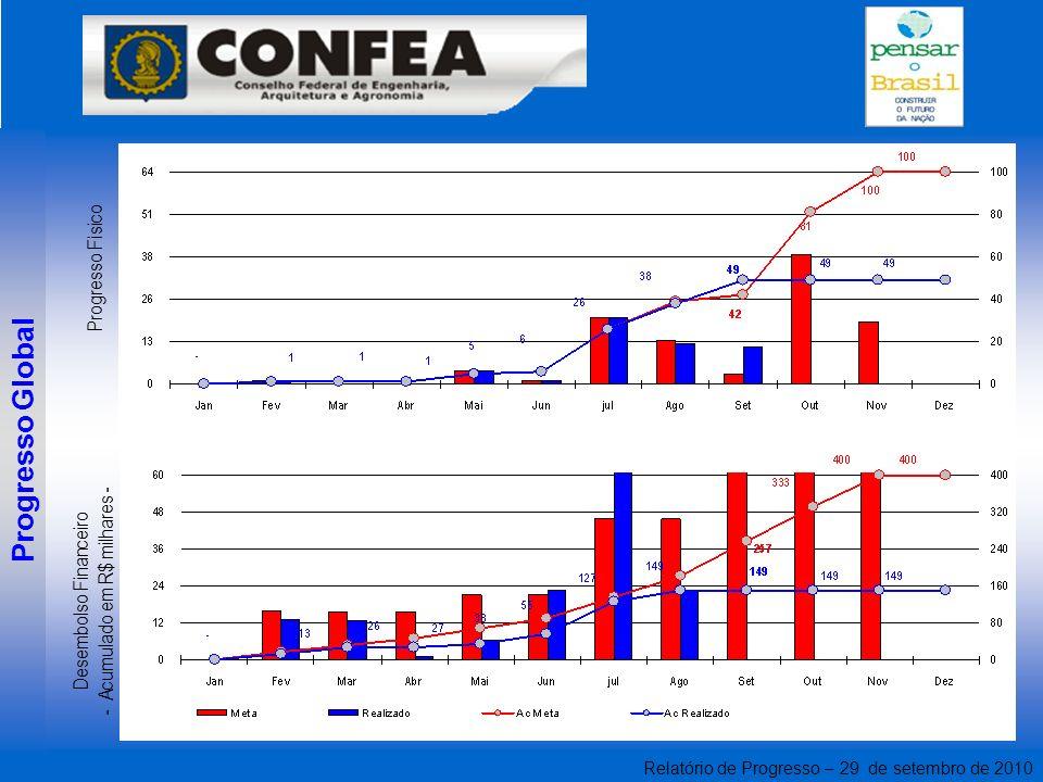 Relatório de Progresso – 29 de setembro de 2010 Progresso Global Desembolso Financeiro - Acumulado em R$ milhares - Progresso Físico