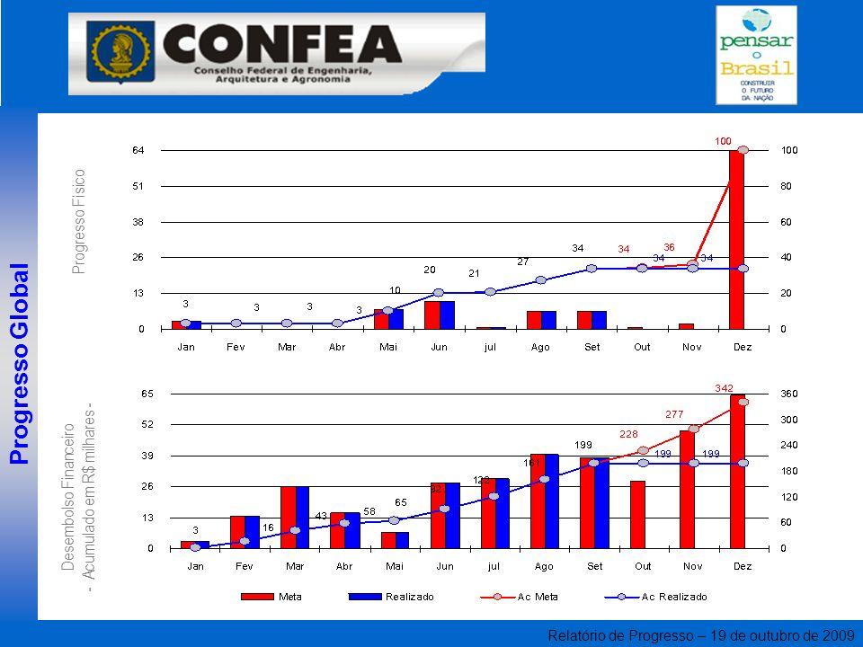 Relatório de Progresso – 19 de outubro de 2009 Progresso Global Desembolso Financeiro - Acumulado em R$ milhares - Progresso Físico