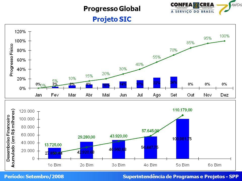 Superintendência de Programas e Projetos - SPP Período: Setembro/2008 Progresso Global Projeto SIC Desembolso Financeiro Acumulado (em R$ milhares) Progresso Físico