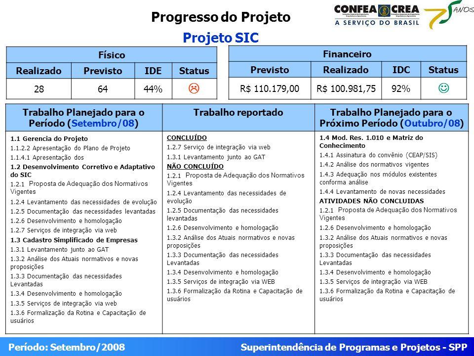 Superintendência de Programas e Projetos - SPP Período: Setembro/2008 Progresso do Projeto Projeto SIC Físico RealizadoPrevistoIDEStatus 286444% Trabalho Planejado para o Período (Setembro/08) Trabalho reportadoTrabalho Planejado para o Próximo Período (Outubro/08) 1.1 Gerencia do Projeto 1.1.2.2 Apresentação do Plano de Projeto 1.1.4.1 Apresentação dos 1.2 Desenvolvimento Corretivo e Adaptativo do SIC 1.2.1 Proposta de Adequação dos Normativos Vigentes 1.2.4 Levantamento das necessidades de evolução 1.2.5 Documentação das necessidades levantadas 1.2.6 Desenvolvimento e homologação 1.2.7 Serviços de integração via web 1.3 Cadastro Simplificado de Empresas 1.3.1 Levantamento junto ao GAT 1.3.2 Análise dos Atuais normativos e novas proposições 1.3.3 Documentação das necessidades Levantadas 1.3.4 Desenvolvimento e homologação 1.3.5 Serviços de integração via web 1.3.6 Formalização da Rotina e Capacitação de usuários CONCLUÍDO 1.2.7 Serviço de integração via web 1.3.1 Levantamento junto ao GAT NÃO CONCLUÍDO 1.2.1 Proposta de Adequação dos Normativos Vigentes 1.2.4 Levantamento das necessidades de evolução 1.2.5 Documentação das necessidades levantadas 1.2.6 Desenvolvimento e homologação 1.3.2 Análise dos Atuais normativos e novas proposições 1.3.3 Documentação das necessidades Levantadas 1.3.4 Desenvolvimento e homologação 1.3.5 Serviços de integração via WEB 1.3.6 Formalização da Rotina e Capacitação de usuários 1.4 Mod.