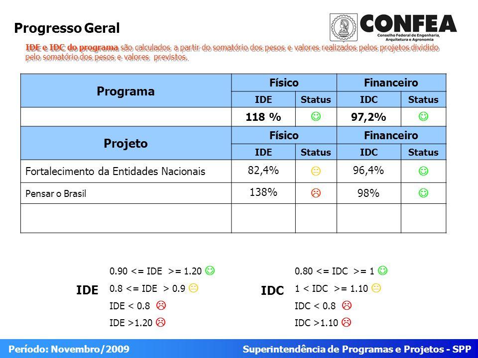Superintendência de Programas e Projetos - SPP Período: Novembro/2009 Progresso Geral Programa FísicoFinanceiro IDEStatusIDCStatus 118 % 97,2% Projeto