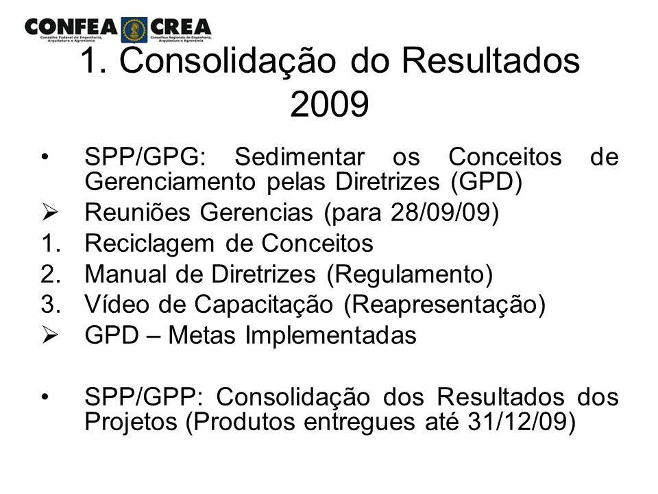 1. Consolidação do Resultados 2009 SPP/GPG: Sedimentar os Conceitos de Gerenciamento pelas Diretrizes (GPD) Reuniões Gerencias (para 28/09/09) 1.Recic