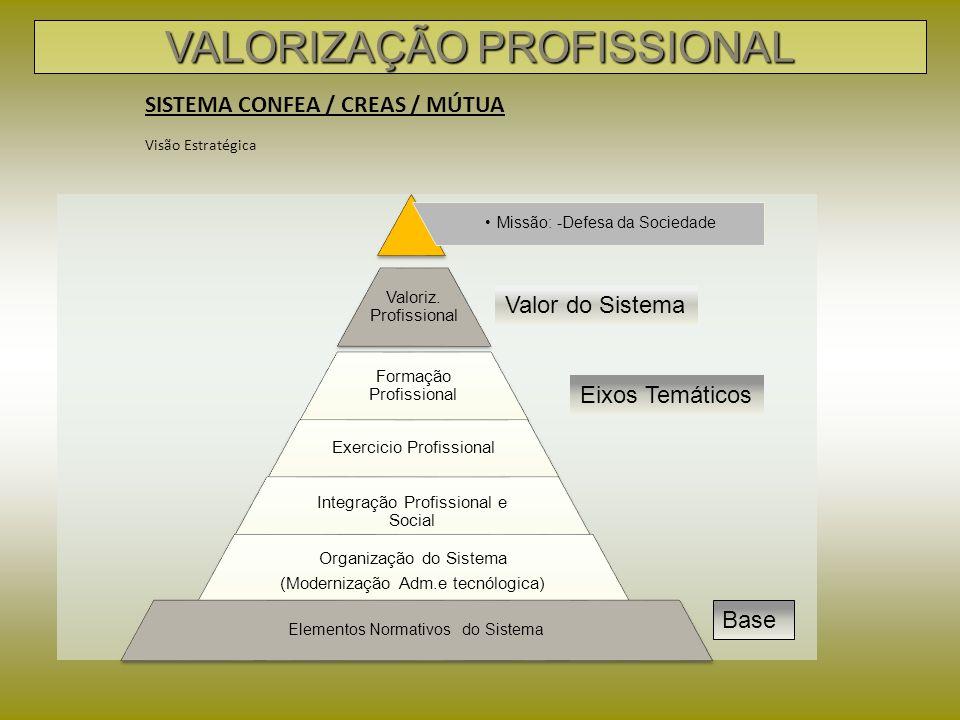 Em que consiste o projeto de Valorização Profissional.