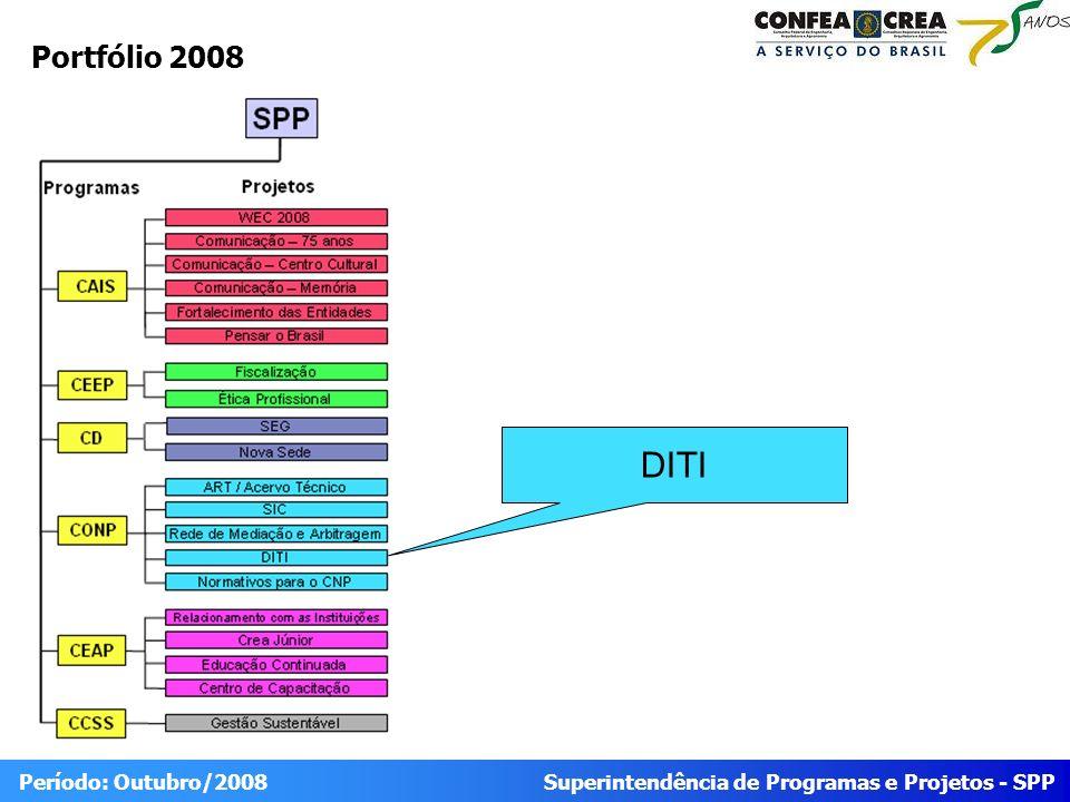 Superintendência de Programas e Projetos - SPP Período: Outubro/2008 EAP – Situação das Frentes de Trabalho Atrasado Ponto de atenção Conforme planejado Situação Status Em andamento Não iniciado Finalizado DITI Integração de informações Confea X Creas Videoconferência Integração Confea X DNPM VoIP