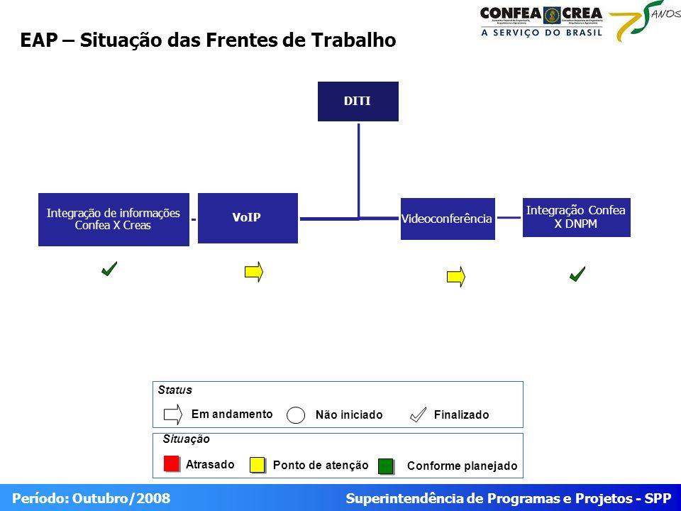 Superintendência de Programas e Projetos - SPP Período: Outubro/2008 EAP – Situação das Frentes de Trabalho Atrasado Ponto de atenção Conforme planeja