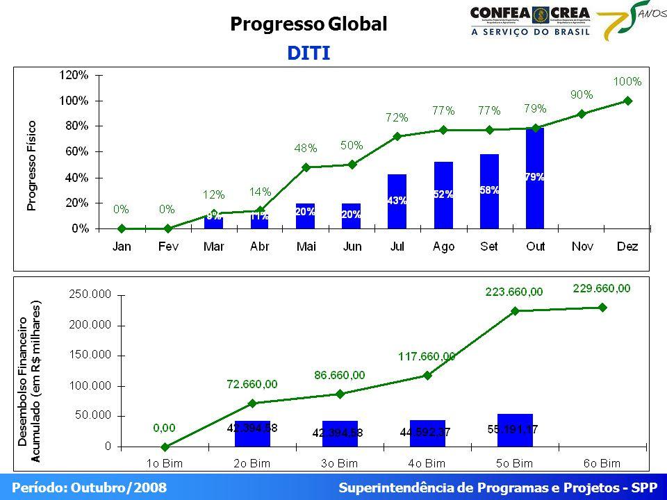 Superintendência de Programas e Projetos - SPP Período: Outubro/2008 Progresso do Projeto DITI Físico RealizadoPrevistoIDEStatus 79% 100% Trabalho Planejado para o Período (Outubro/08) Trabalho reportadoTrabalho Planejado para o Próximo Período (Novembro/08) Após Solicitação de Mudança aprovada pela CONP 1.1.6 Divulgar integração entre SIC e Corporativos 1.1.8 Apresentação dos resultados no GAT 1.1.9 Implantação dos 4 Web Services em 5 Creas 1.2.1 Contratação de empresa para implantação e fornecimento de 04 (quatro) gateways VoIP 1.3.4 Aquisição de equipamentos/licenças videoconferência CONCLUÍDO 1.1.6 Divulgar integração entre SIC e Corporativos 1.1.8 Apresentação dos resultados no GAT 1.1.9 Implantação dos 4 Web Services em 5 Creas 1.2.1 Contratação de empresa para implantação e fornecimento de 04 (quatro) gateways VoIP NÃO CONCLUÍDO 1.3.4 Aquisição de equipamentos/licenças videoconferência (em andamento) Concluir Licitação Videoconferência (marcado para dia 11/11/2008) Concluir instalação de gateways VoIP nos Creas e no Confea Implementação dos web services em mais Creas (Continuação) Financeiro PrevistoRealizadoIDCStatus R$ 223.660,00R$ 55.191,1725%