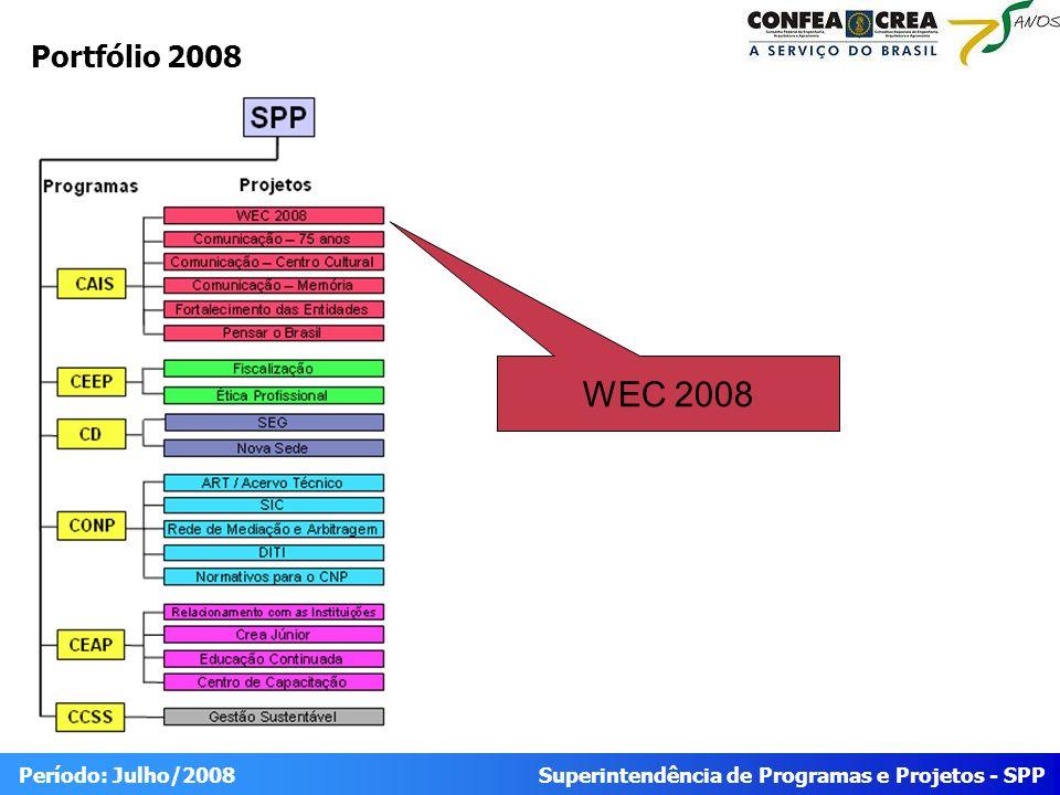 Superintendência de Programas e Projetos - SPP Período: Julho/2008 EAP – Situação das Frentes de Trabalho Atrasado Ponto de atenção Conforme planejado Situação Status Em andamento Não iniciado Finalizado