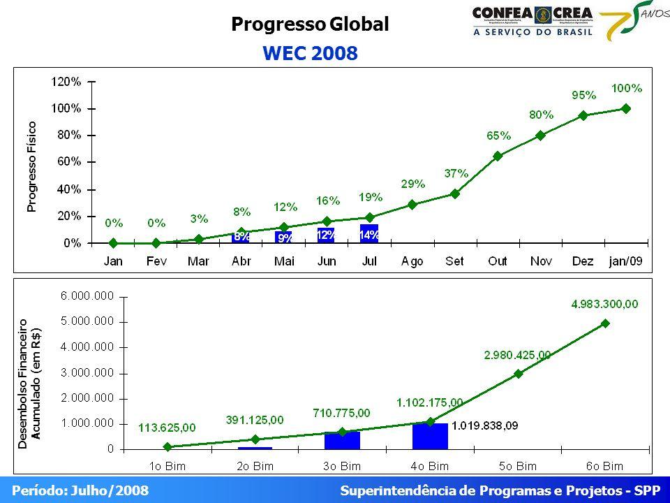 Superintendência de Programas e Projetos - SPP Período: Julho/2008 Progresso Global WEC 2008 Desembolso Financeiro Acumulado (em R$) Progresso Físico