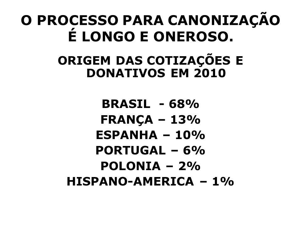 O PROCESSO PARA CANONIZAÇÃO É LONGO E ONEROSO. ORIGEM DAS COTIZAÇÕES E DONATIVOS EM 2010 BRASIL - 68% FRANÇA – 13% ESPANHA – 10% PORTUGAL – 6% POLONIA