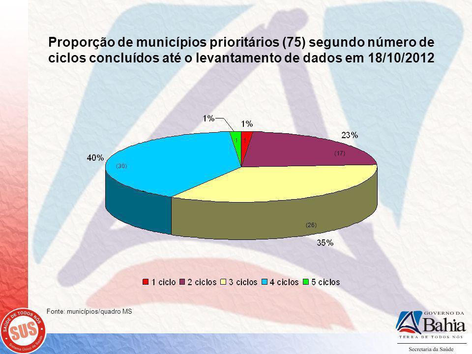 Proporção de municípios prioritários (75) segundo número de ciclos concluídos até o levantamento de dados em 18/10/2012 (30) (17) (26) 1 1 Fonte: municípios/quadro MS