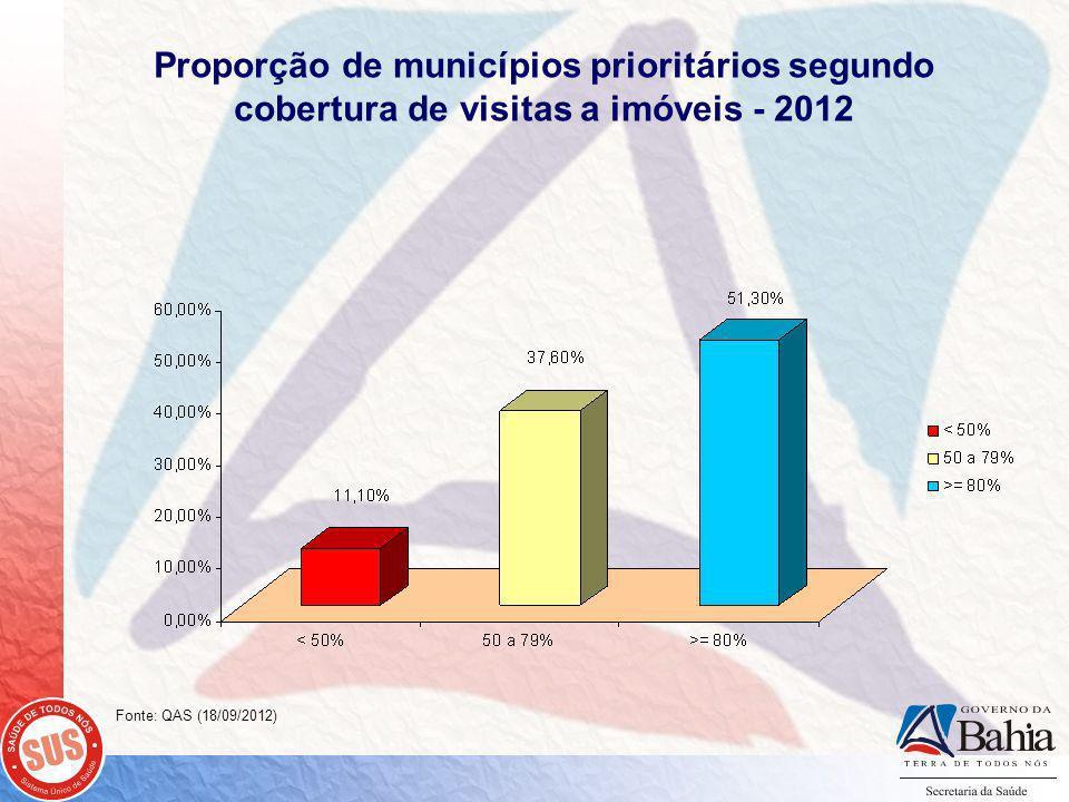 Proporção de municípios prioritários segundo cobertura de visitas a imóveis - 2012 Fonte: QAS (18/09/2012)