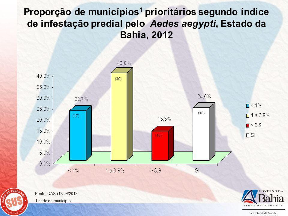Proporção de municípios 1 prioritários segundo índice de infestação predial pelo Aedes aegypti, Estado da Bahia, 2012 (17) (30) (10) (18) Fonte: QAS (18/09/2012) 1 sede de município