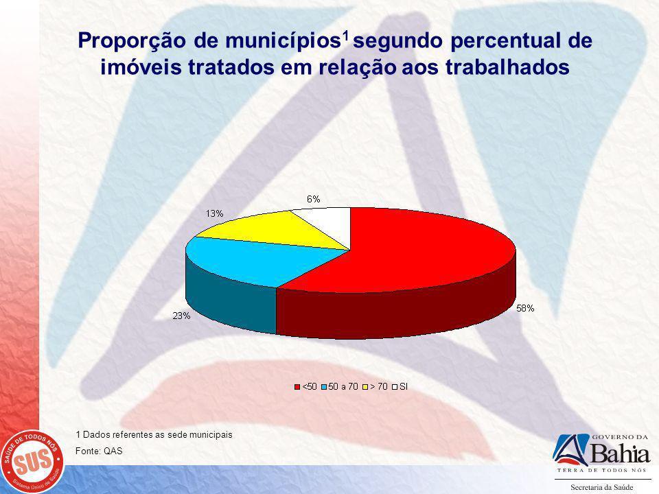 Proporção de municípios 1 segundo percentual de imóveis tratados em relação aos trabalhados 1 Dados referentes as sede municipais Fonte: QAS