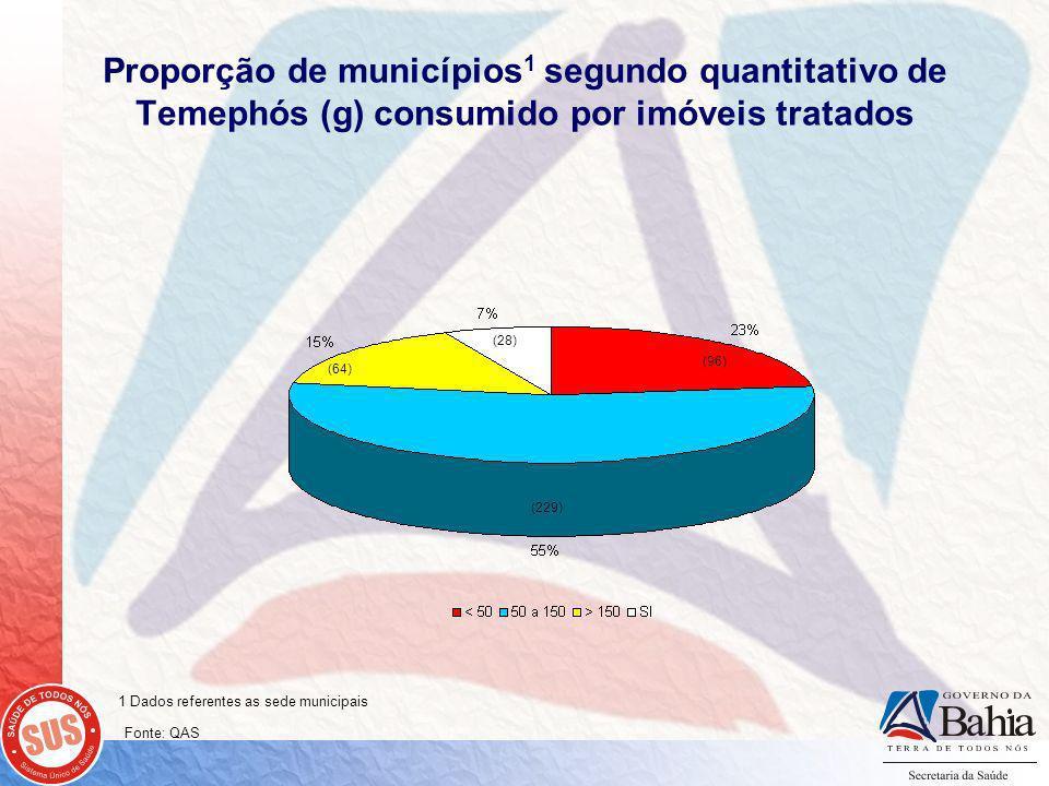 Proporção de municípios 1 segundo quantitativo de Temephós (g) consumido por imóveis tratados (229) (96) (28) (64) 1 Dados referentes as sede municipais Fonte: QAS