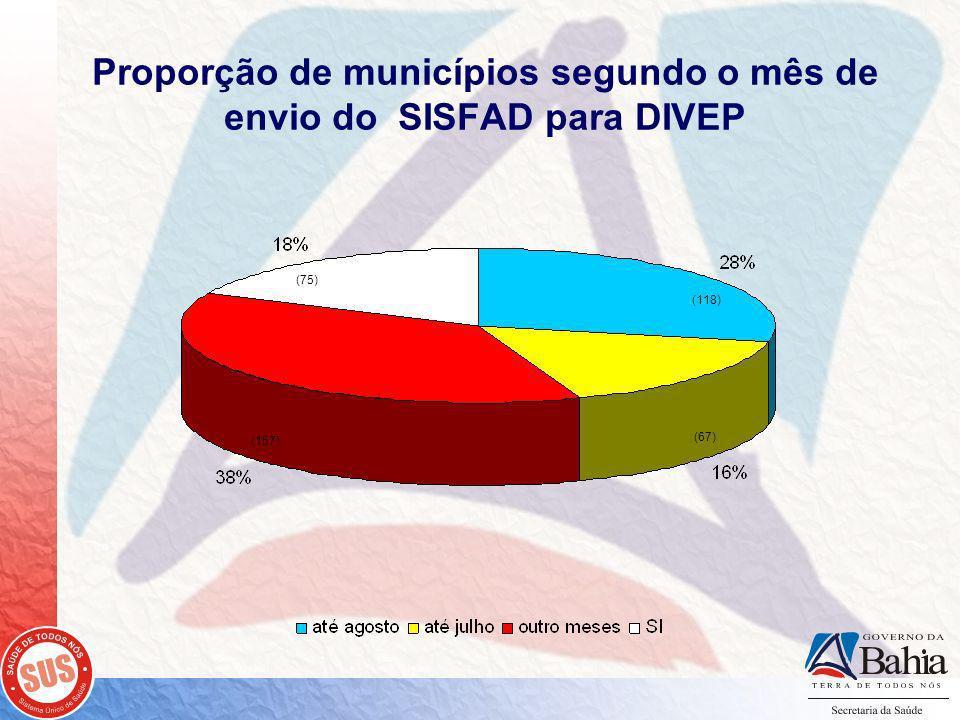 Proporção de municípios segundo o mês de envio do SISFAD para DIVEP (75) (118) (157) (67)