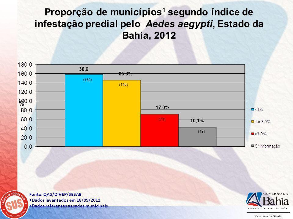 Fonte: QAS/DIVEP/SESAB Dados levantados em 18/09/2012 Dados referentes as sedes municipais Proporção de municípios 1 segundo índice de infestação predial pelo Aedes aegypti, Estado da Bahia, 2012 38,9 35,0% 17,0% 10,1% (146) (158) (71) (42)