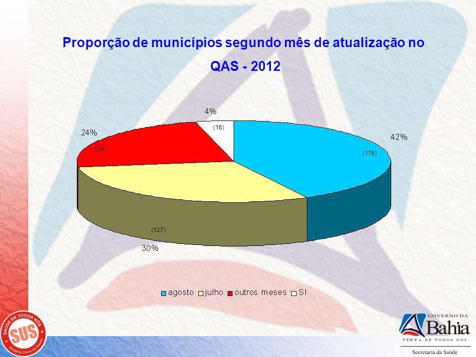 Proporção de municípios segundo mês de atualização no QAS - 2012 (98) (176) (16) (127)
