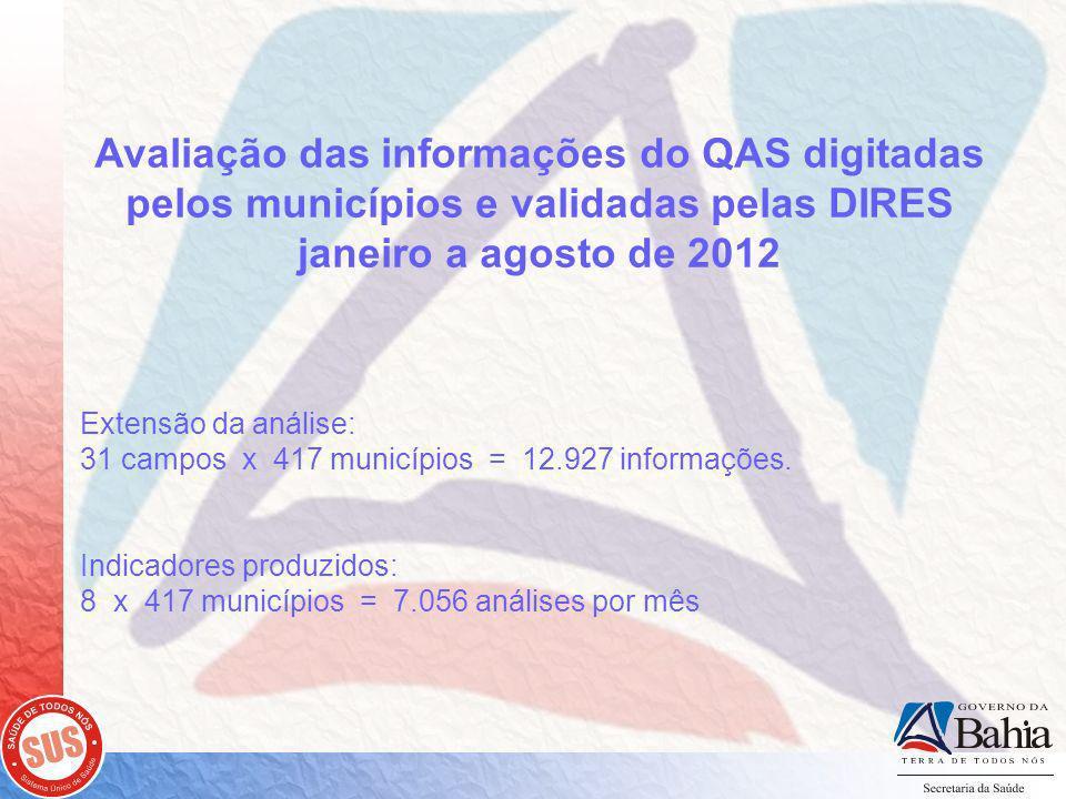 Avaliação das informações do QAS digitadas pelos municípios e validadas pelas DIRES janeiro a agosto de 2012 Extensão da análise: 31 campos x 417 municípios = 12.927 informações.