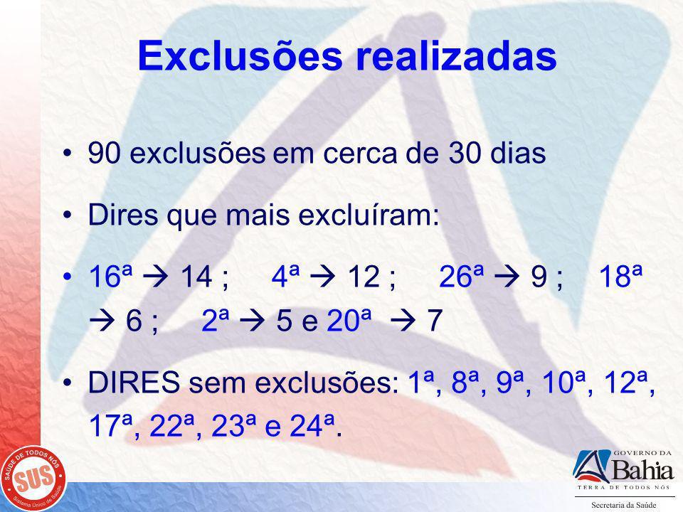 Exclusões realizadas 90 exclusões em cerca de 30 dias Dires que mais excluíram: 16ª 14 ; 4ª 12 ; 26ª 9 ; 18ª 6 ; 2ª 5 e 20ª 7 DIRES sem exclusões: 1ª, 8ª, 9ª, 10ª, 12ª, 17ª, 22ª, 23ª e 24ª.