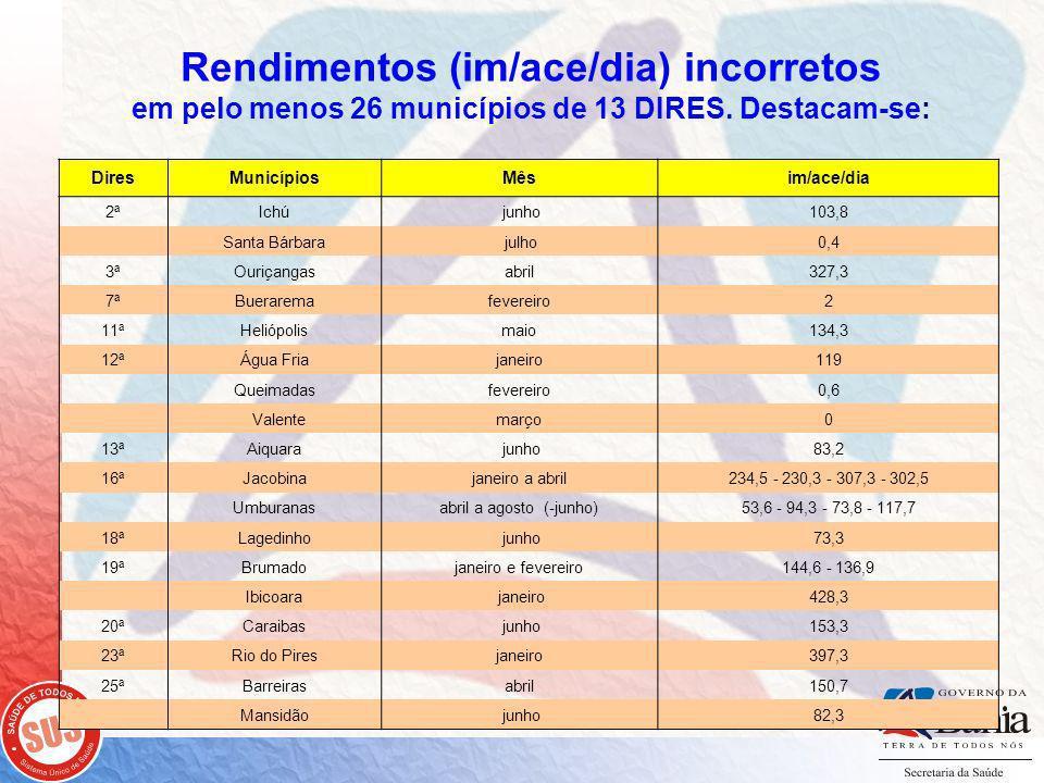 Rendimentos (im/ace/dia) incorretos em pelo menos 26 municípios de 13 DIRES.