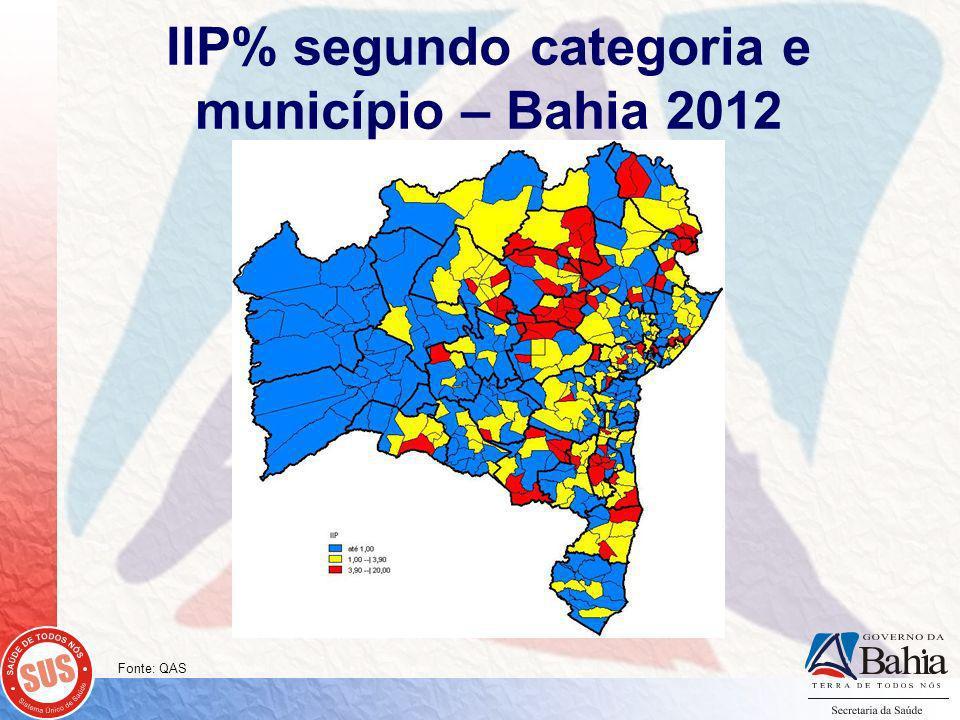 IIP% segundo categoria e município – Bahia 2012 Fonte: QAS