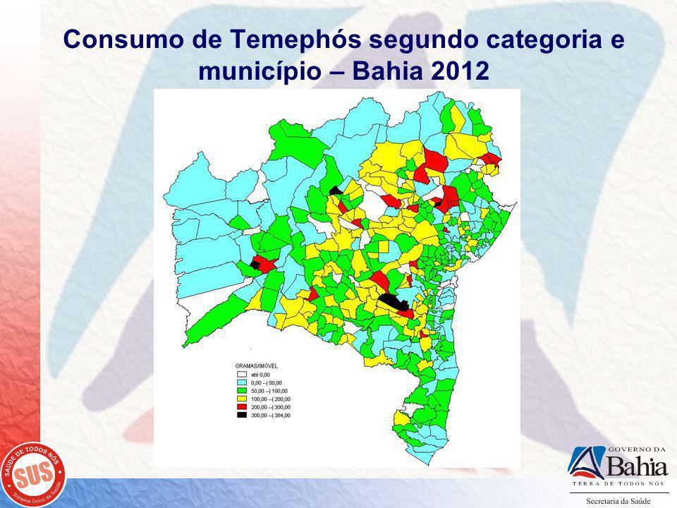 Consumo de Temephós segundo categoria e município – Bahia 2012