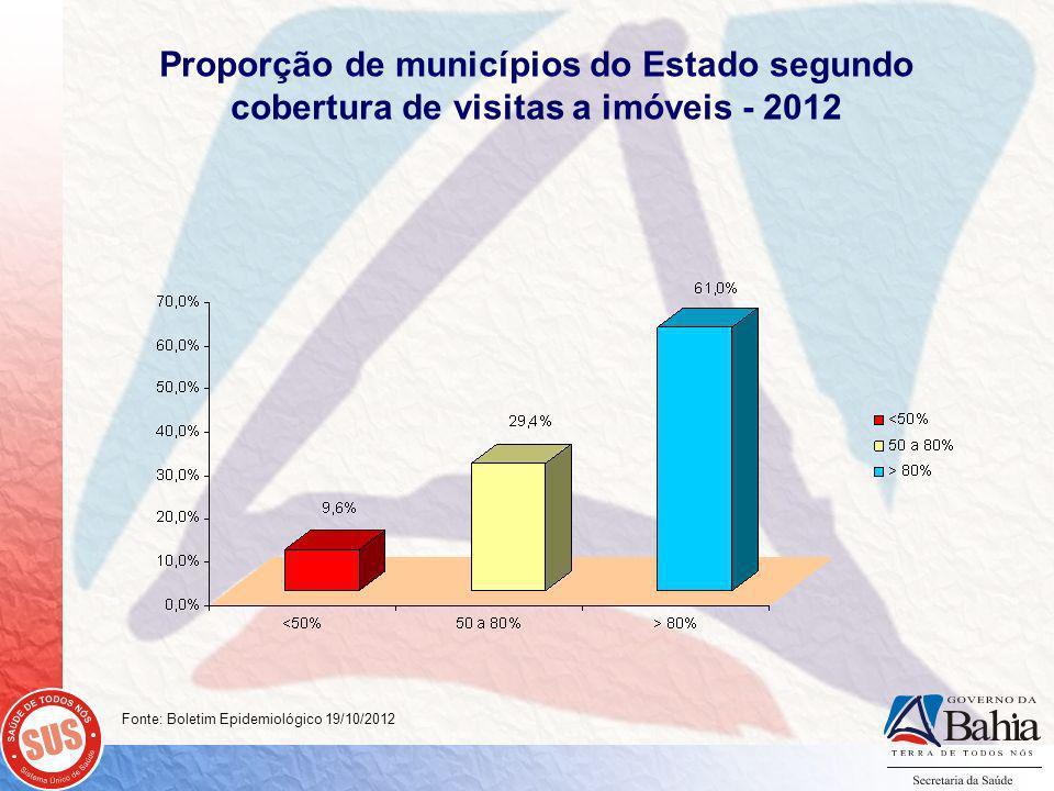 Proporção de municípios do Estado segundo cobertura de visitas a imóveis - 2012 Fonte: Boletim Epidemiológico 19/10/2012
