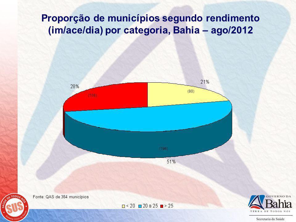 Proporção de municípios segundo rendimento (im/ace/dia) por categoria, Bahia – ago/2012 Fonte: QAS de 384 municípios (108) (80) (196)