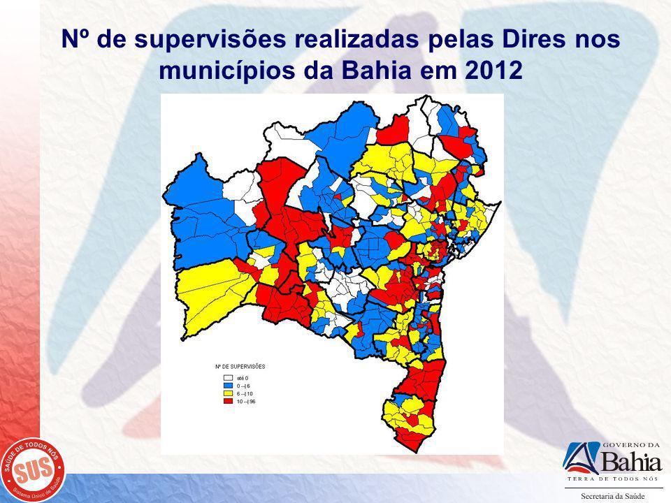 Nº de supervisões realizadas pelas Dires nos municípios da Bahia em 2012