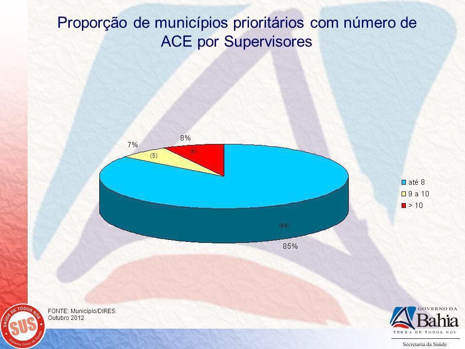 Proporção de municípios prioritários com número de ACE por Supervisores FONTE: Município/DIRES.
