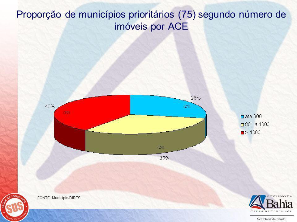 Proporção de municípios prioritários (75) segundo número de imóveis por ACE FONTE: Município/DIRES (30) (21) (24)