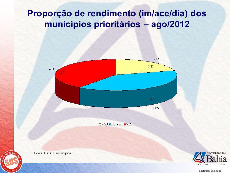 Proporção de rendimento (im/ace/dia) dos municípios prioritários – ago/2012 (27) (14) Fonte: QAS 68 municípios
