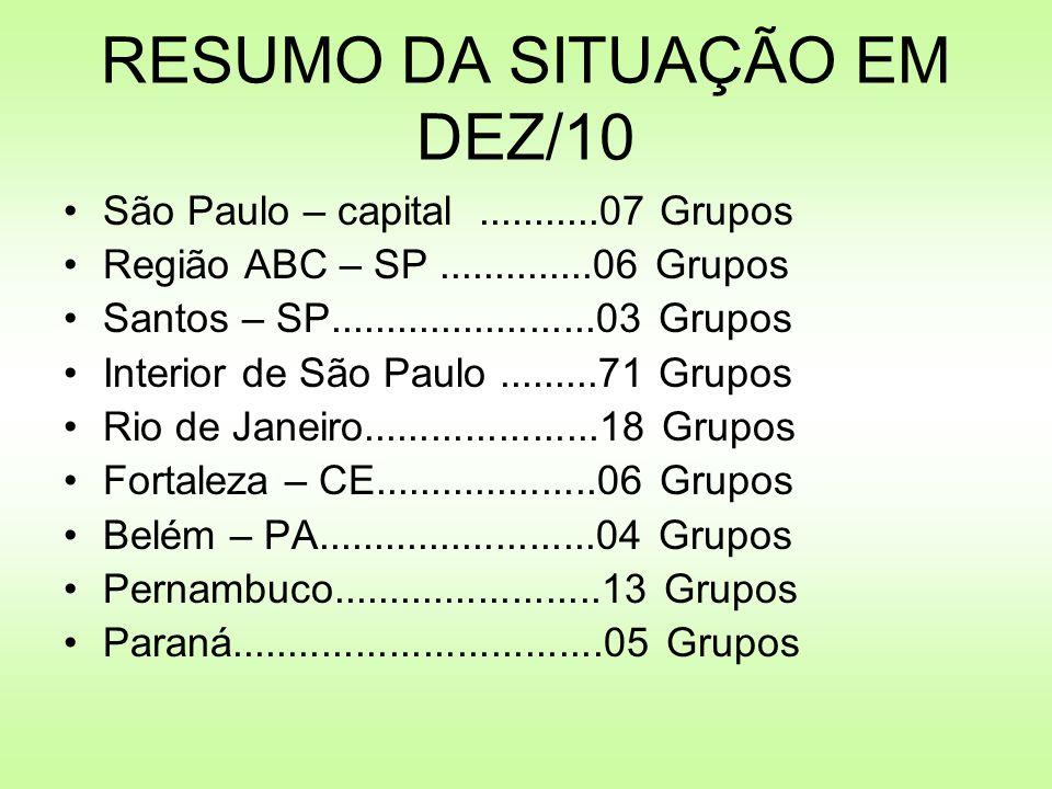 São Paulo – capital...........07 Grupos Região ABC – SP..............06 Grupos Santos – SP........................03 Grupos Interior de São Paulo.....
