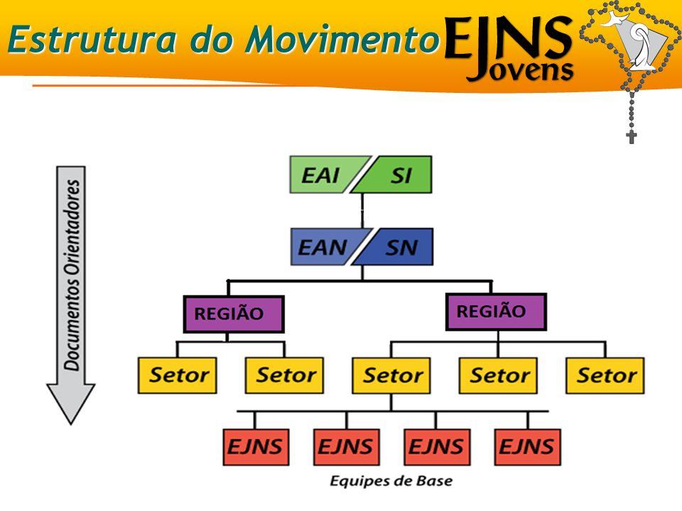 As EJNS Brasil 8 a 12 jovens; 16 a 30 anos; Solteiros, sem experiência conjugal e sem filhos ; Um Casal Acompanhador Um Conselheiro Espiritual A Equipe de Base
