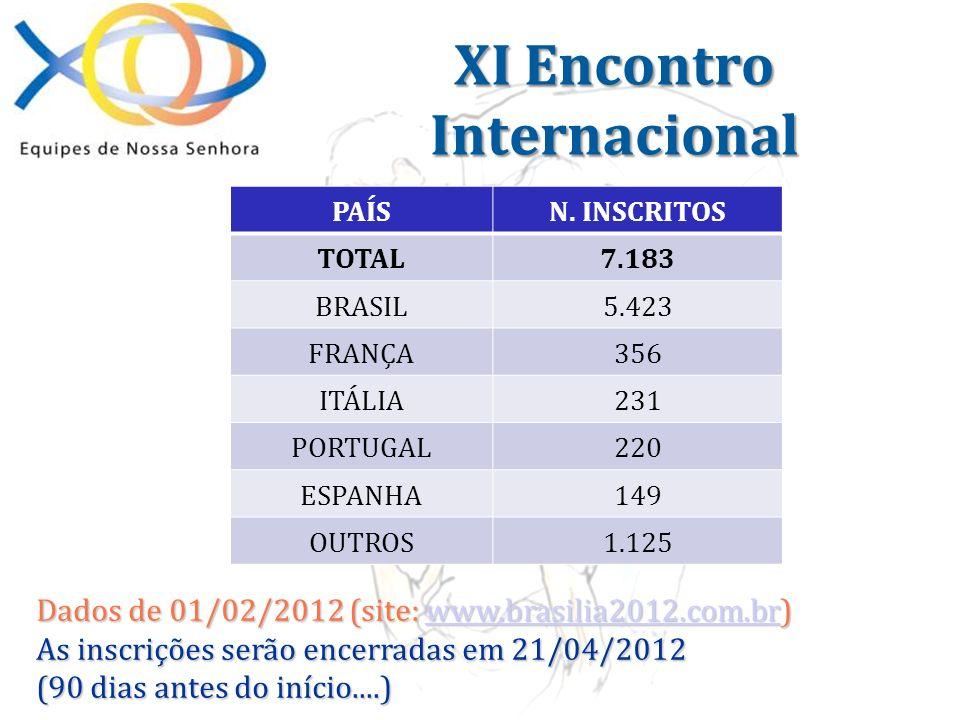 Dados de 01/02/2012 (site: www.brasilia2012.com.br) www.brasilia2012.com.br As inscrições serão encerradas em 21/04/2012 (90 dias antes do início....)
