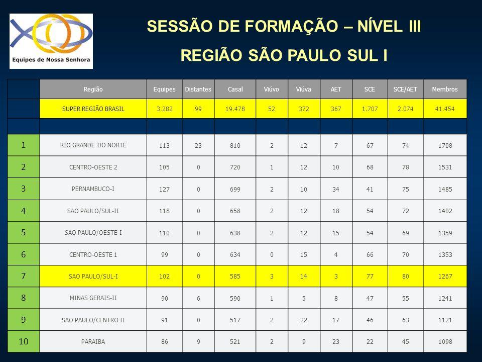 SESSÃO DE FORMAÇÃO – NÍVEL III REGIÃO SÃO PAULO SUL I RegiãoEquipesDistantesCasalViúvoViúvaAETSCESCE/AETMembros SUPER REGIÃO BRASIL3.2829919.478523723