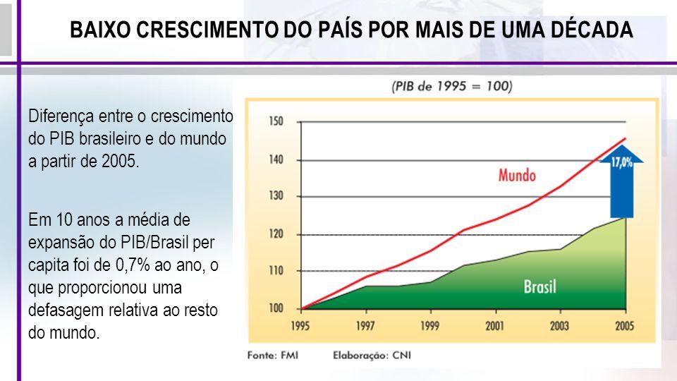 BAIXO CRESCIMENTO DO PAÍS POR MAIS DE UMA DÉCADA Diferença entre o crescimento do PIB brasileiro e do mundo a partir de 2005. Em 10 anos a média de ex
