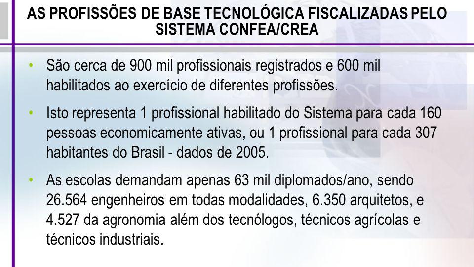 São cerca de 900 mil profissionais registrados e 600 mil habilitados ao exercício de diferentes profissões. Isto representa 1 profissional habilitado