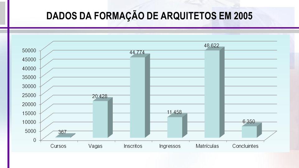 DADOS DA FORMAÇÃO DE ARQUITETOS EM 2005