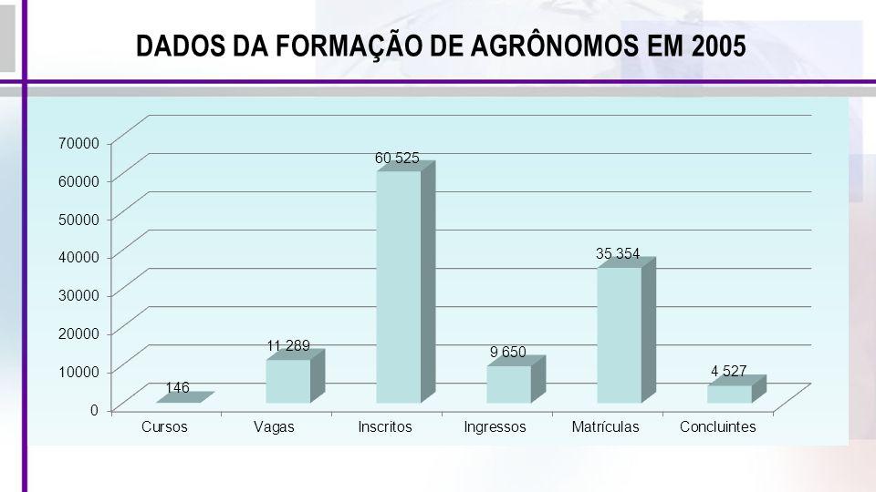DADOS DA FORMAÇÃO DE AGRÔNOMOS EM 2005