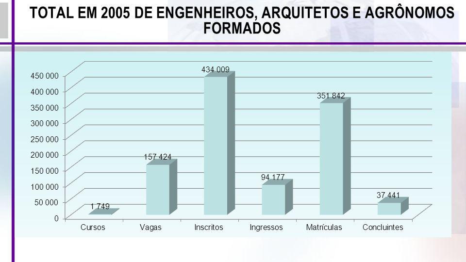 TOTAL EM 2005 DE ENGENHEIROS, ARQUITETOS E AGRÔNOMOS FORMADOS
