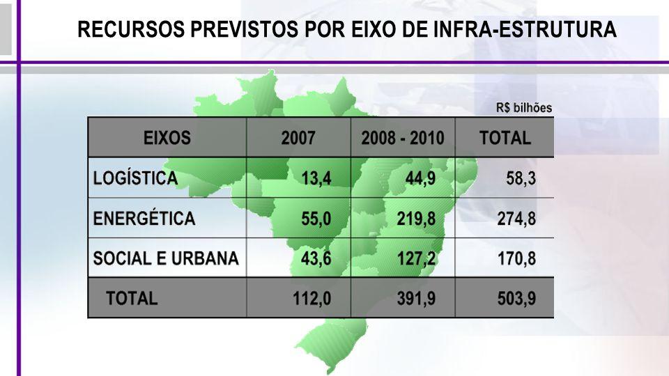 RECURSOS PREVISTOS POR EIXO DE INFRA-ESTRUTURA
