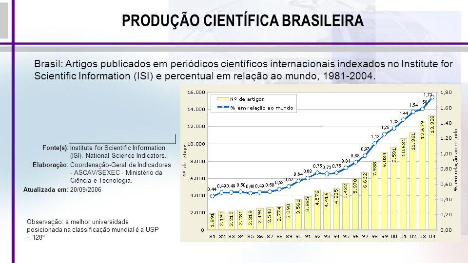 PRODUÇÃO CIENTÍFICA BRASILEIRA Brasil: Artigos publicados em periódicos científicos internacionais indexados no Institute for Scientific Information (