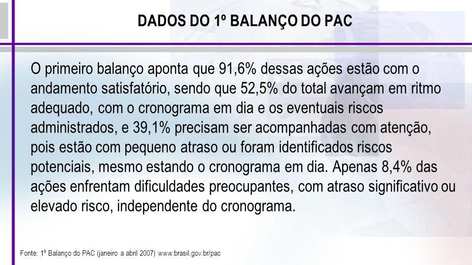 DADOS DO 1º BALANÇO DO PAC O primeiro balanço aponta que 91,6% dessas ações estão com o andamento satisfatório, sendo que 52,5% do total avançam em ri