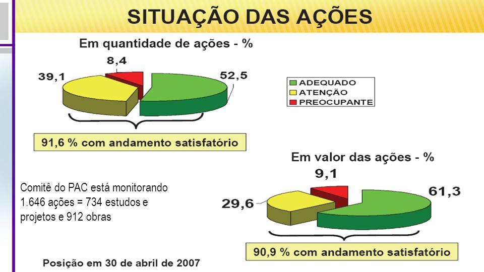 Comitê do PAC está monitorando 1.646 ações = 734 estudos e projetos e 912 obras